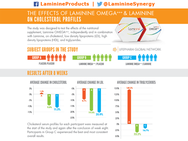 Clinical Study of Effects of Laminine and Laminine OMEGA+++