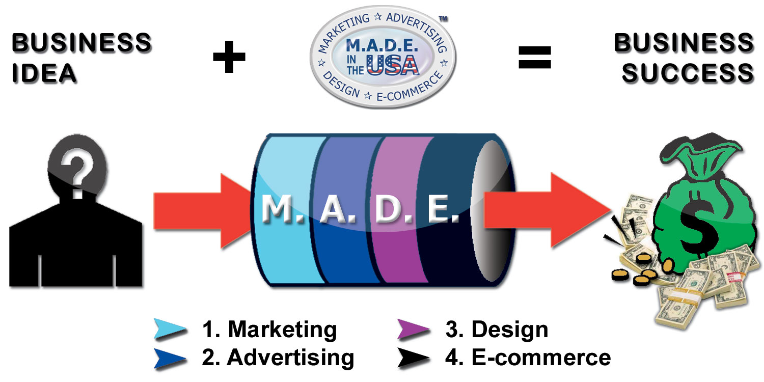 M.A.D.E. in the USA pipeline process methodology